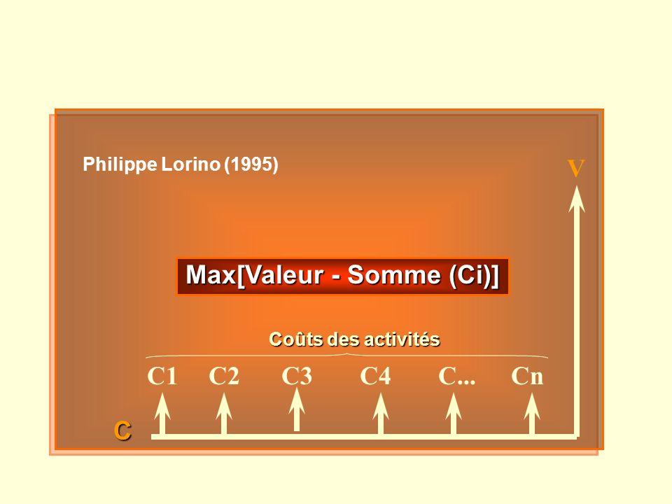 Max[Valeur - Somme (Ci)]